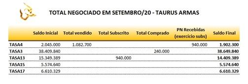 "<b><a href=""https://38taurus.com/comprar/revolveres/revolver-taurus/"">Taurus</a></b> Armas: multinacional brasileira - SmallCaps.com.br 2"